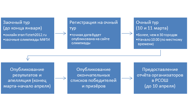 этапы олимпиад графически: