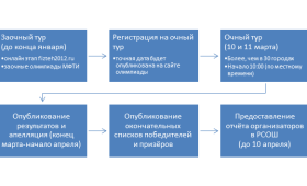 Особенности поступления в 2012 году