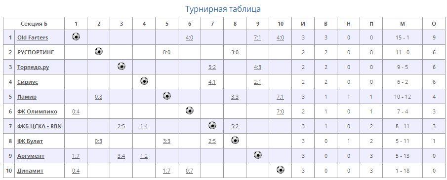 Таблица Булат