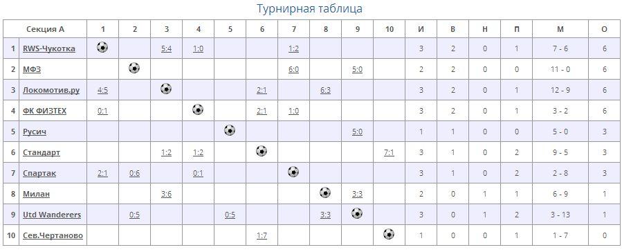 Таблица Физтех