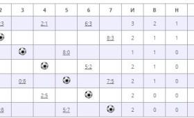 Дайджест футбольных событий 25 ноября — 1 декабря