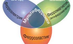 Лекция Александра Пятакова «Магнитоэлектрические материалы и мультиферроики»