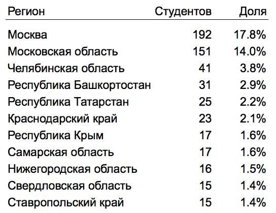 Топ-10 регионов России с наибольшим числом первокурсников