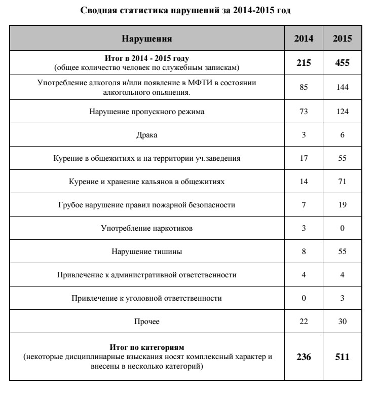 Сводная таблица нарушений за 2014 и 2015 годы