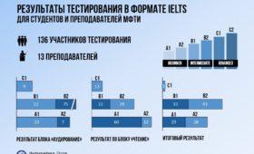 Результаты тестирования в формате IELTS для студентов МФТИ