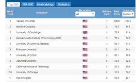 МФТИ попал в топ-800 рейтинга Academic Ranking of World Universities 2017