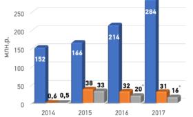 Обзор отчета Фонда целевого капитала МФТИ